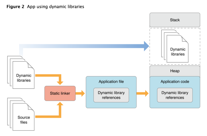 dynamic library