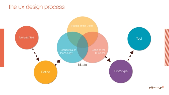 ux-design-process-ideate
