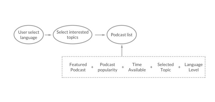 How Linder choose podcast for user